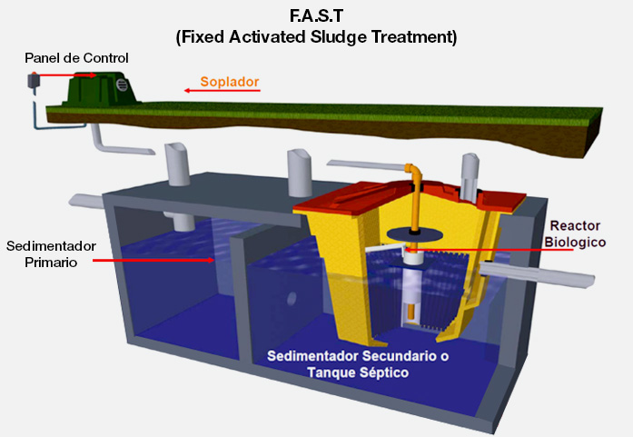 F.A.S.T (Fixed Activated Sludge Treatment)