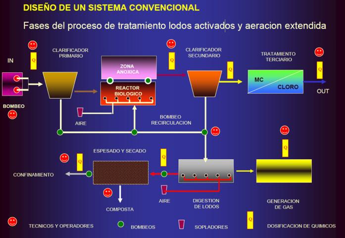 diseño de sistema convencional